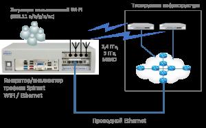Пример включения генератора трафика Spirent для нагрузочного и функционального тестирования беспроводных сетей WLAN