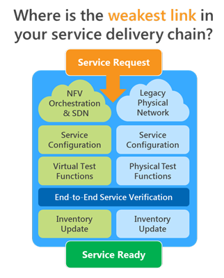 Система Lumos для автоматического мониторинга работы сервисов в гибридных сетях